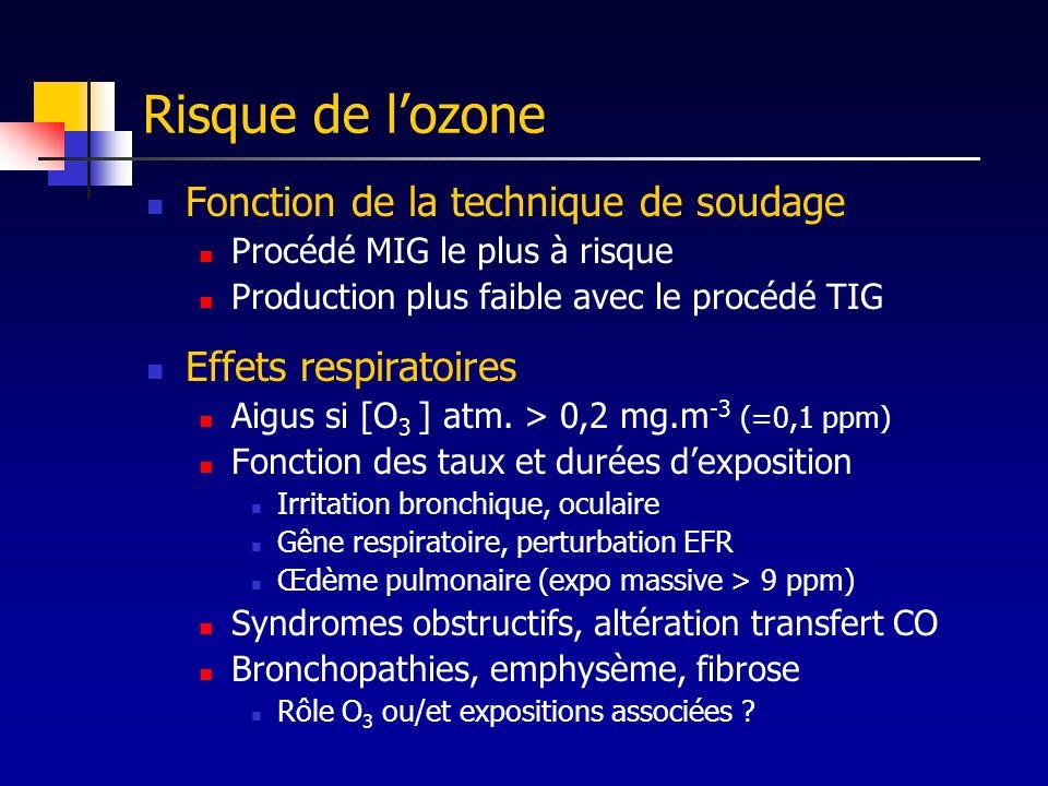 Risque de lozone Fonction de la technique de soudage Procédé MIG le plus à risque Production plus faible avec le procédé TIG Effets respiratoires Aigu