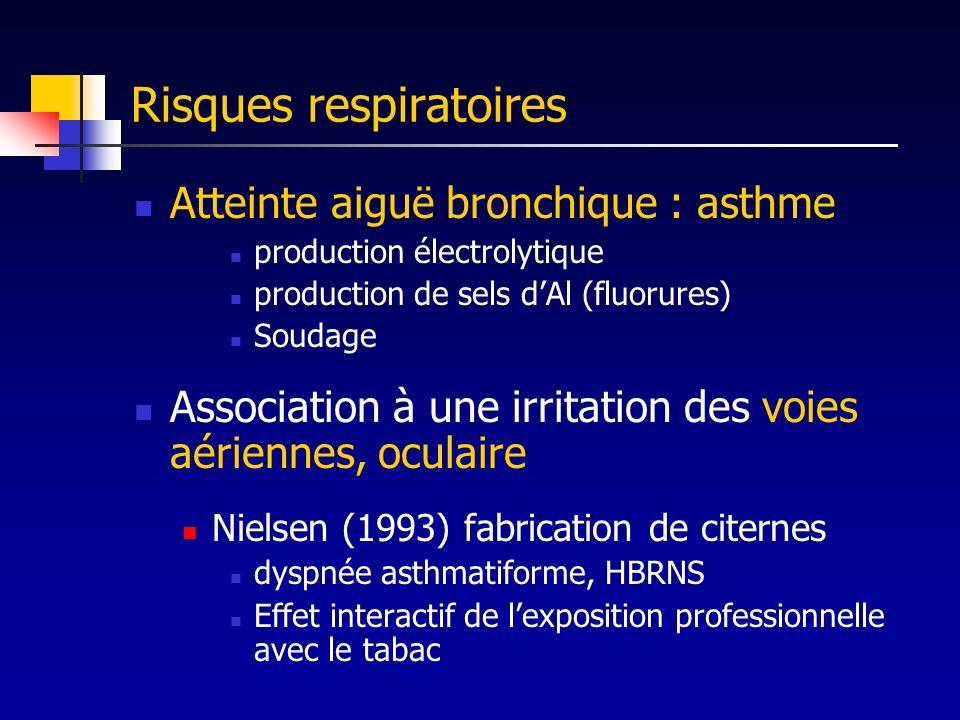 Risques respiratoires Atteinte aiguë bronchique : asthme production électrolytique production de sels dAl (fluorures) Soudage Association à une irrita