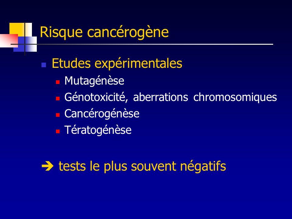 Risque cancérogène Etudes expérimentales Mutagénèse Génotoxicité, aberrations chromosomiques Cancérogénèse Tératogénèse tests le plus souvent négatifs
