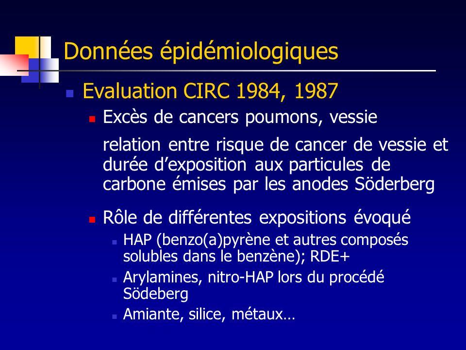 Données épidémiologiques Evaluation CIRC 1984, 1987 Excès de cancers poumons, vessie relation entre risque de cancer de vessie et durée dexposition au