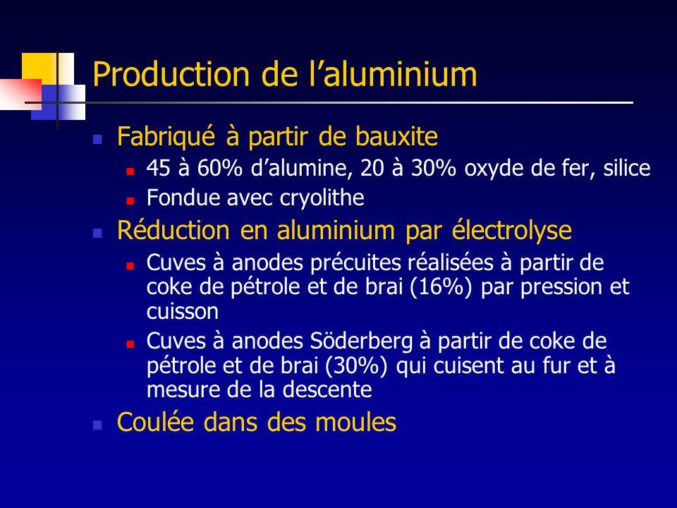 Production de laluminium Fabriqué à partir de bauxite 45 à 60% dalumine, 20 à 30% oxyde de fer, silice Fondue avec cryolithe Réduction en aluminium pa