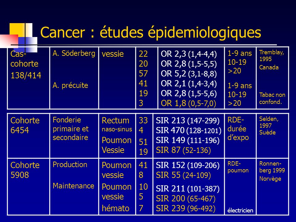 Cancer : études épidemiologiques Cas- cohorte 138/414 A. Söderberg A. précuite vessie22 20 57 41 19 3 OR 2,3 (1,4-4,4) OR 2,8 (1,5-5,5) OR 5,2 (3,1-8,