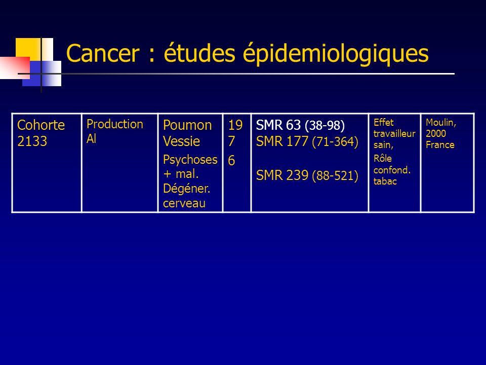 Cancer : études épidemiologiques Cohorte 2133 Production Al Poumon Vessie Psychoses + mal. Dégéner. cerveau 19 7 6 SMR 63 (38-98) SMR 177 (71-364) SMR