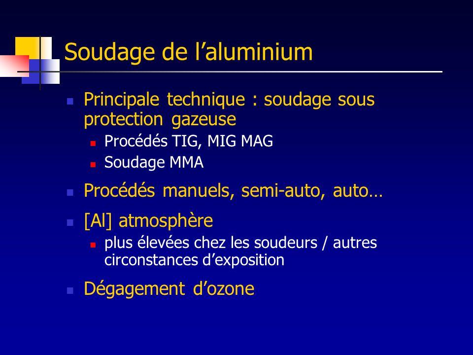 Valeurs limites Atmosphère, VME (ACGIH) = 5 mg.m -3 pour les fumées de soudure et laluminium pulvérulent 2 mg.m -3 pour les sels solubles daluminium 10 mg.m -3 pour laluminium métal Eaux destinées à la consommation [Al] < 0,2 mg/l Ozone VLE = 0,4 mg.m -3, VME = 0,2 mg.m -3