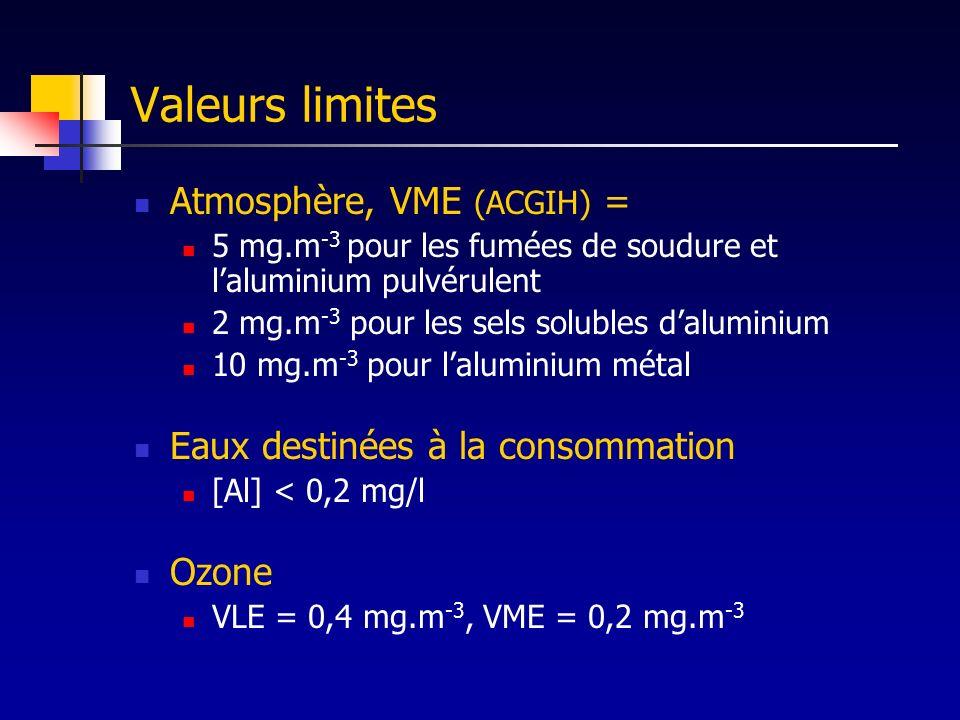 Neurotoxicité chez les soudeurs Comparaison pour différentes expositions professionnelles (Iregren 2001) Production casseroles (G1), fonderie (G2), soudeurs (G3), fabrication de poudre (G4) + groupe témoin de soudeurs sur acier doux Faibles [Al] sang, urines et pas deffet neurologique pour G1, G2 [Al] élevées pour G3, G4 Al urinaire G3 :59 g/g créat.
