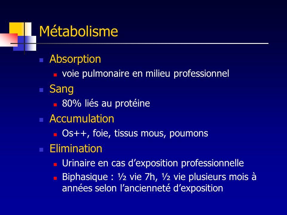 Métabolisme Absorption voie pulmonaire en milieu professionnel Sang 80% liés au protéine Accumulation Os++, foie, tissus mous, poumons Elimination Uri
