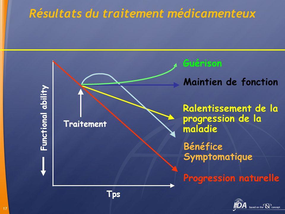 17 Tps Functional ability Ralentissement de la progression de la maladie Traitement Bénéfice Symptomatique Maintien de fonction Guérison Progression n