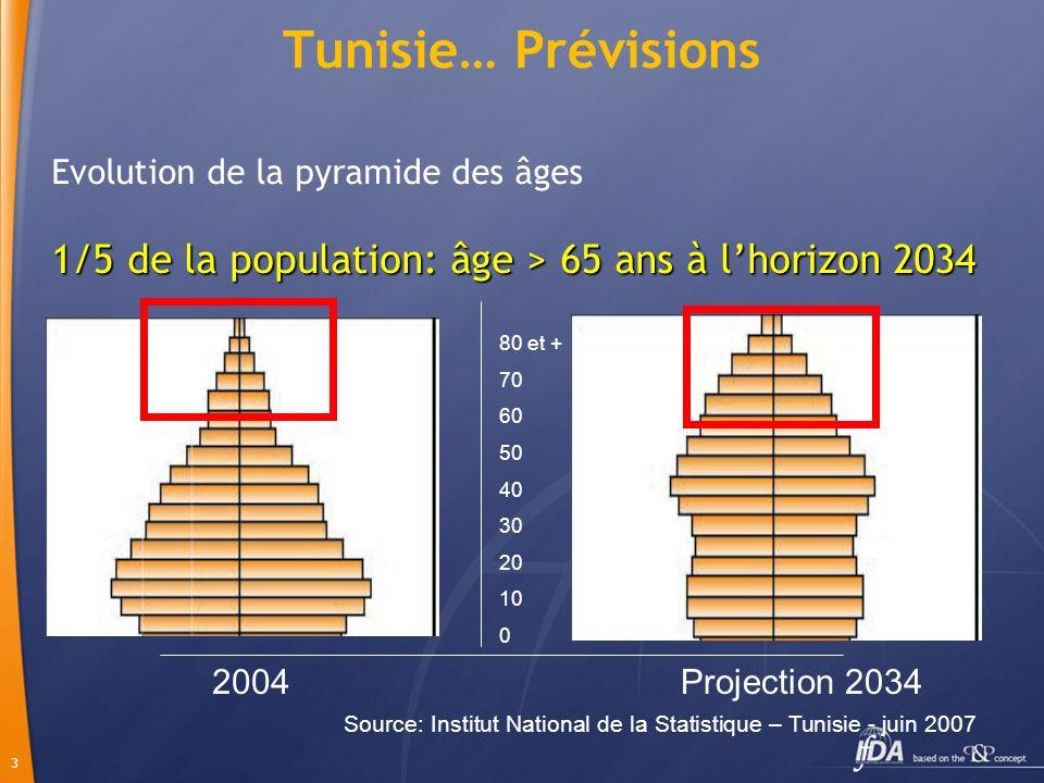 3 Tunisie… Prévisions 2004Projection 2034 Source: Institut National de la Statistique – Tunisie - juin 2007 80 et + 70 60 50 40 30 20 10 0 Evolution d