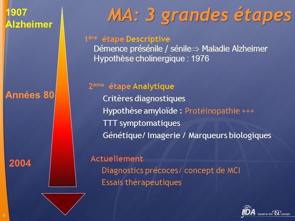 16 Critères majeurs (A) obligatoires Tr mémoire dapparition progressive depuis plus de 6 mois Confirmation du sd amnésique de type hippocampique par des tests NP Associés ou non à des troubles des autres fonctions cognitives 1 ou pls critères mineurs : Critères B : atrophie hippocampe (IRM) Critères C : taux biomarqueurs anormaux dans LCR Critères D : hypométabolisme temporale s et pariétales imagerie fonctionelle (TEP/SPECT) Critères E : mutation AD dans la famille Nouveaux critères diagnostic proposés Nouveaux critères diagnostic proposés (2007) MA probable = critère A + 1 critère B, C, D ou E Critères dexclusion