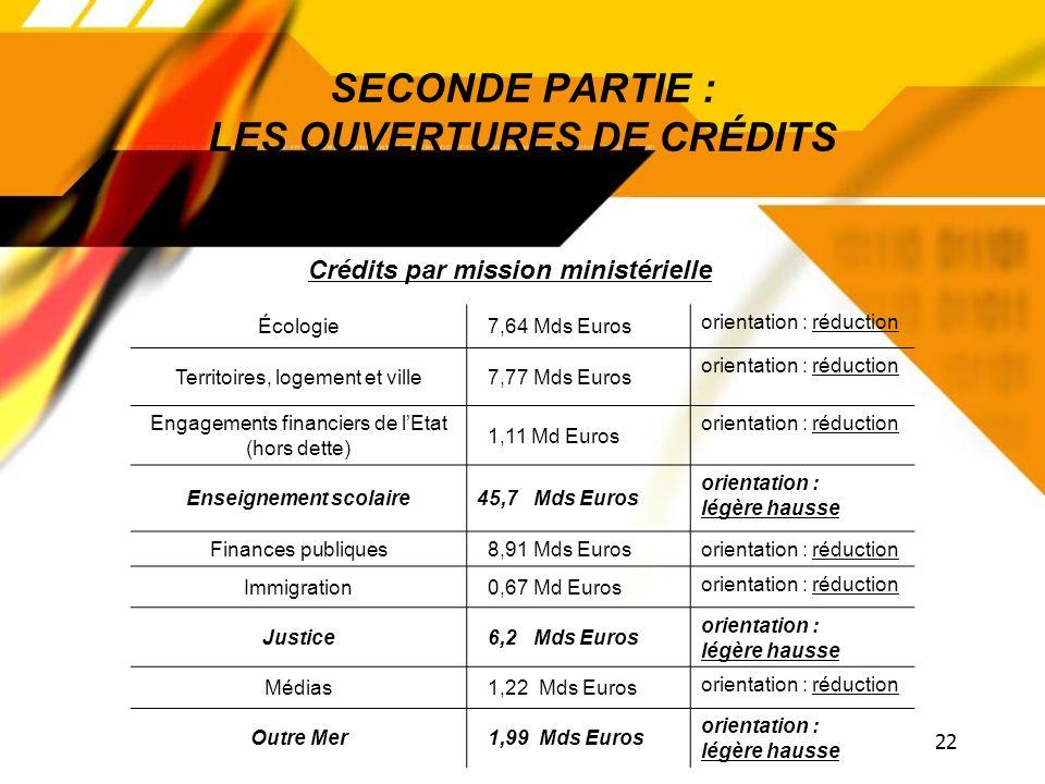 21 SECONDE PARTIE : LES OUVERTURES DE CRÉDITS Action extérieure de lEtat 2,83 Mds Euros orientation : stabilité Administration territoriale 1,96 Md Eu