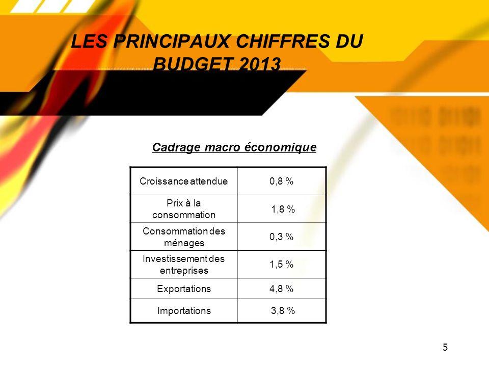 5 LES PRINCIPAUX CHIFFRES DU BUDGET 2013 Croissance attendue0,8 % Prix à la consommation 1,8 % Consommation des ménages 0,3 % Investissement des entreprises 1,5 % Exportations4,8 % Importations 3,8 % Cadrage macro économique