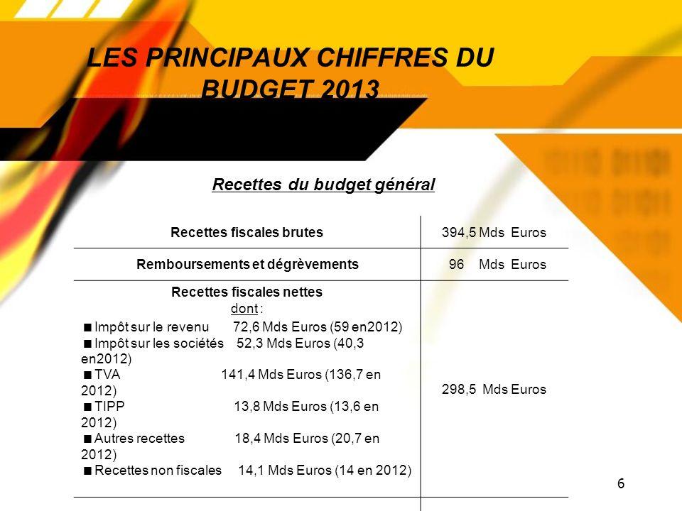 6 LES PRINCIPAUX CHIFFRES DU BUDGET 2013 Recettes fiscales brutes394,5 Mds Euros Remboursements et dégrèvements 96 Mds Euros Recettes fiscales nettes dont : Impôt sur le revenu 72,6 Mds Euros (59 en2012) Impôt sur les sociétés 52,3 Mds Euros (40,3 en2012) TVA 141,4 Mds Euros (136,7 en 2012) TIPP 13,8 Mds Euros (13,6 en 2012) Autres recettes 18,4 Mds Euros (20,7 en 2012) Recettes non fiscales 14,1 Mds Euros (14 en 2012) 298,5 Mds Euros TOTAL Recettes nettes 312,7 Mds Euros 284,4 Mds Euros (en 2012) Recettes du budget général