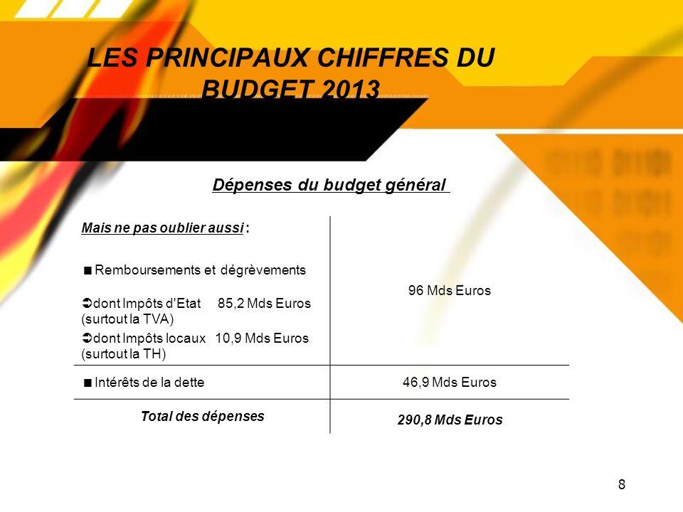 8 LES PRINCIPAUX CHIFFRES DU BUDGET 2013 Mais ne pas oublier aussi : Remboursements et dégrèvements dont Impôts d Etat 85,2 Mds Euros (surtout la TVA) dont Impôts locaux 10,9 Mds Euros (surtout la TH) 96 Mds Euros Intérêts de la dette46,9 Mds Euros Total des dépenses 290,8 Mds Euros Dépenses du budget général