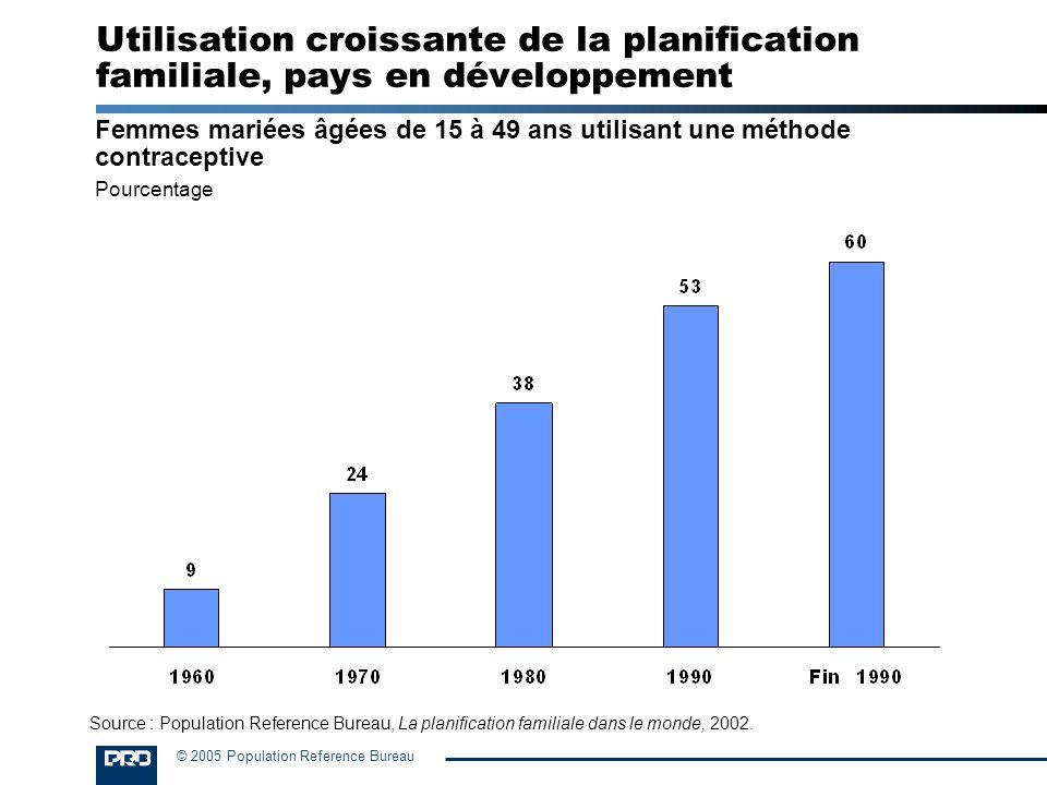 © 2005 Population Reference Bureau Utilisation croissante de la planification familiale, pays en développement Femmes mariées âgées de 15 à 49 ans uti