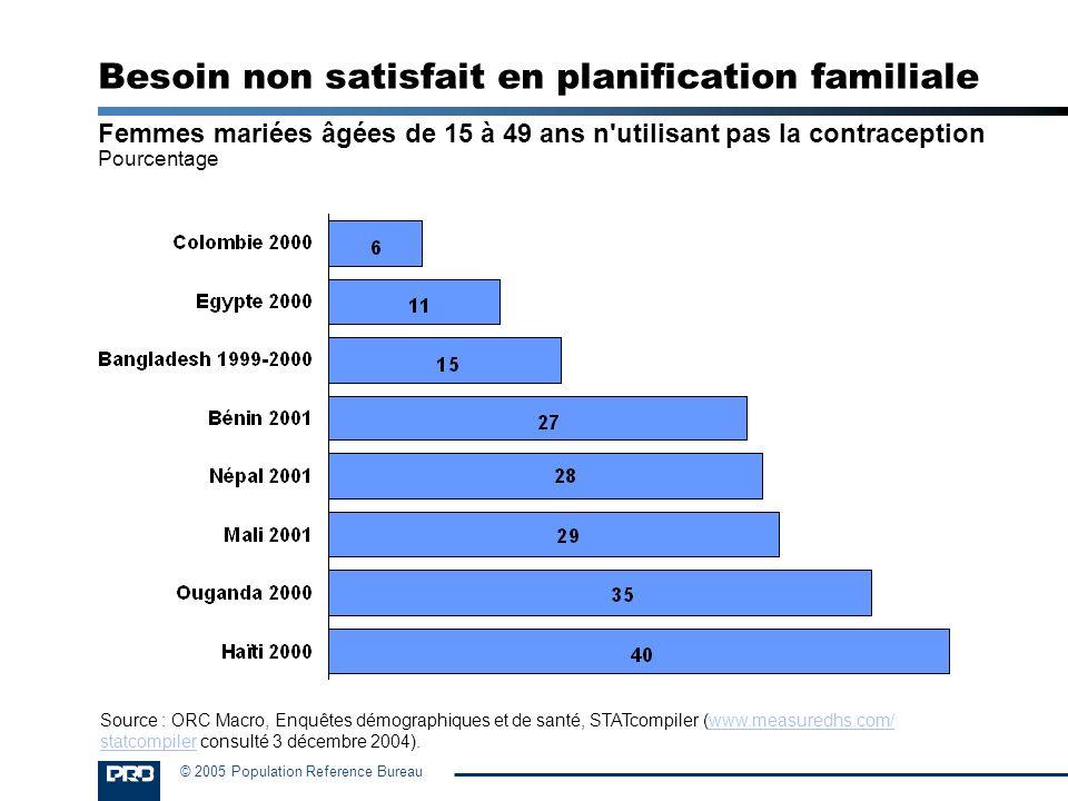 © 2005 Population Reference Bureau Besoin non satisfait en planification familiale Femmes mariées âgées de 15 à 49 ans n'utilisant pas la contraceptio
