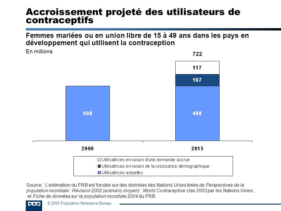 © 2005 Population Reference Bureau Accroissement projeté des utilisateurs de contraceptifs Femmes mariées ou en union libre de 15 à 49 ans dans les pa