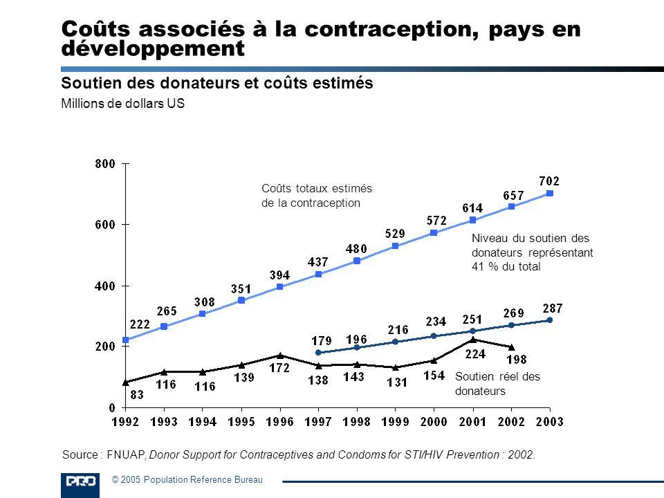 © 2005 Population Reference Bureau Soutien des donateurs et coûts estimés Millions de dollars US Coûts associés à la contraception, pays en développem