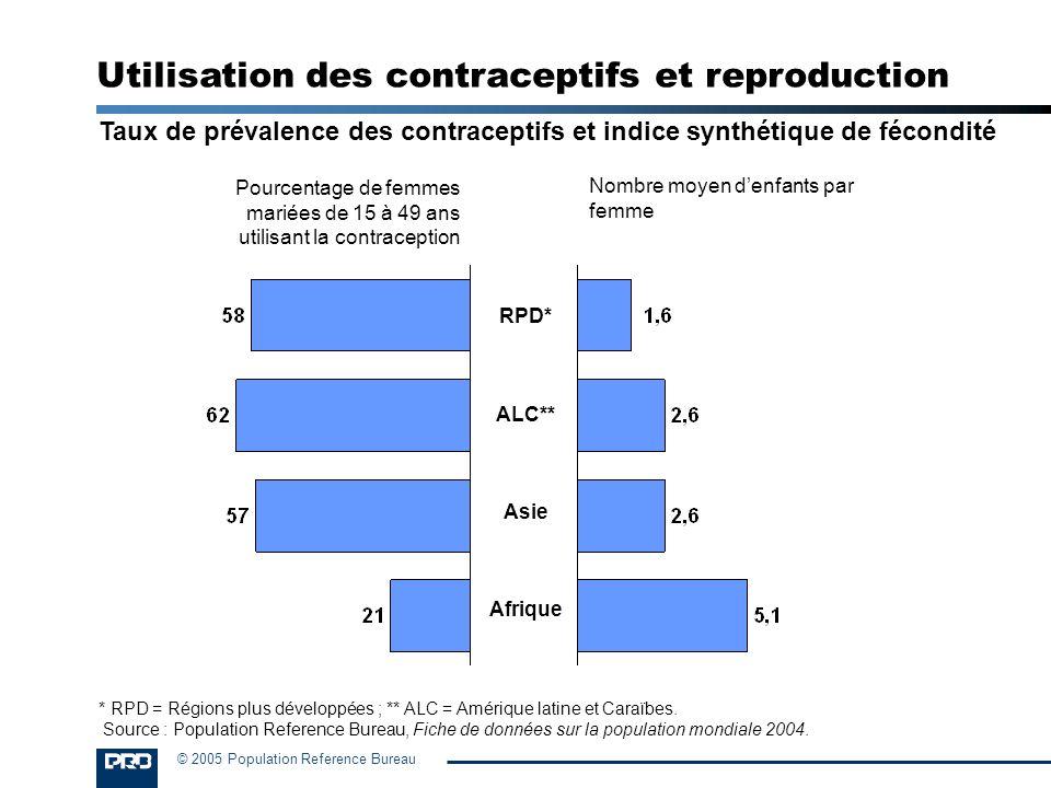 © 2005 Population Reference Bureau Taux de prévalence des contraceptifs et indice synthétique de fécondité RPD* ALC** Asie Afrique Pourcentage de femm