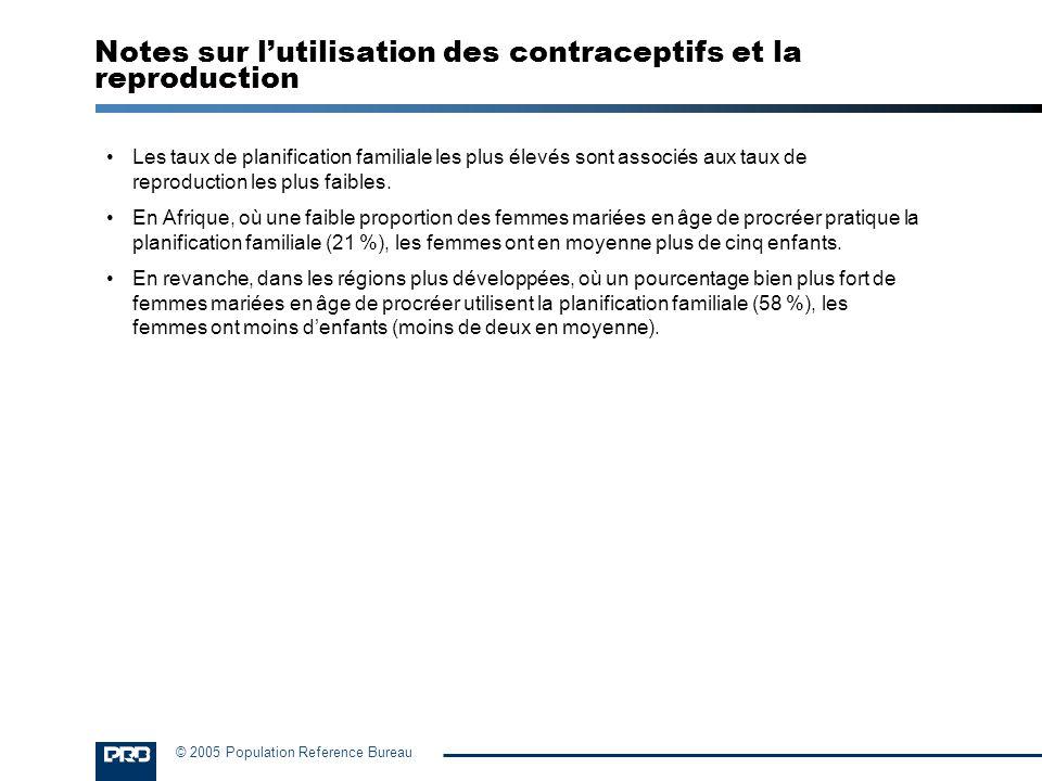 © 2005 Population Reference Bureau Les taux de planification familiale les plus élevés sont associés aux taux de reproduction les plus faibles. En Afr