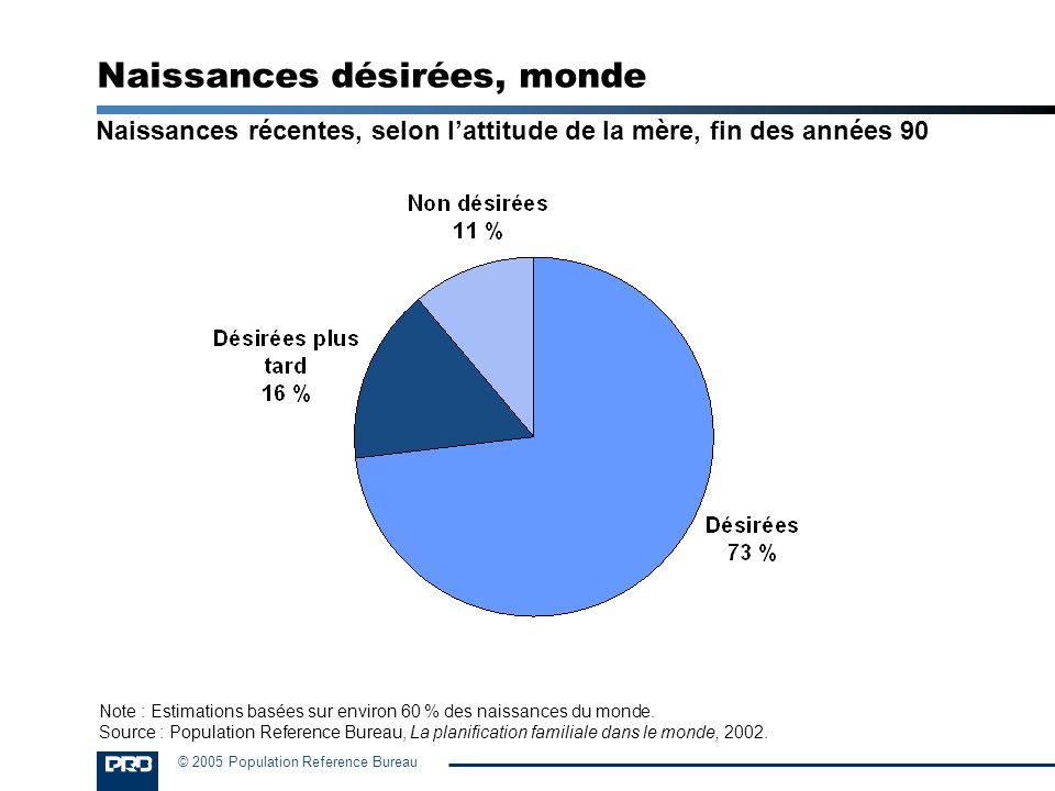 © 2005 Population Reference Bureau Naissances désirées, monde Naissances récentes, selon lattitude de la mère, fin des années 90 Note : Estimations ba