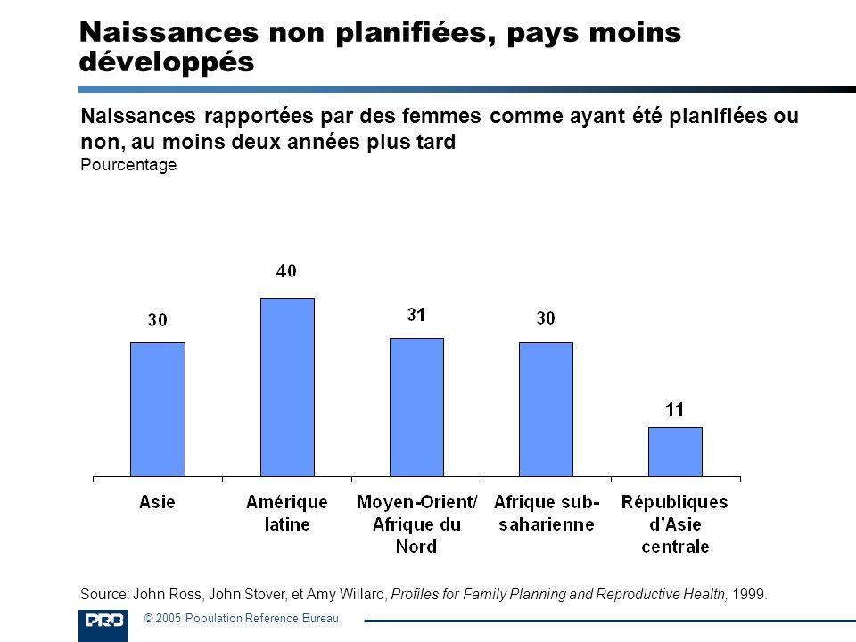 © 2005 Population Reference Bureau Naissances non planifiées, pays moins développés Naissances rapportées par des femmes comme ayant été planifiées ou