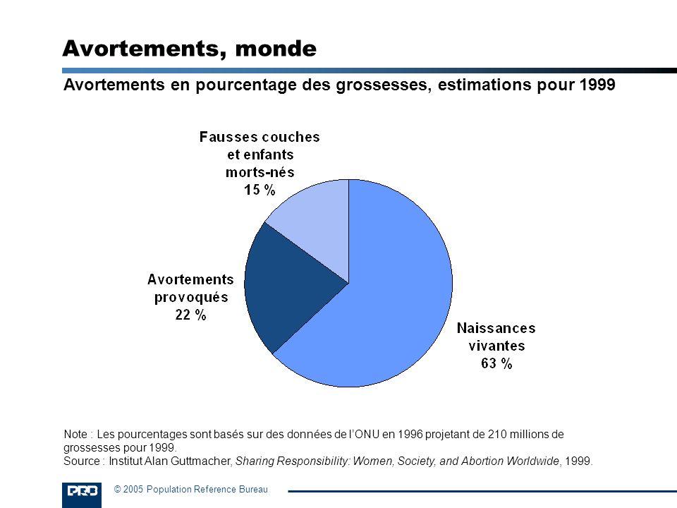 © 2005 Population Reference Bureau Avortements, monde Avortements en pourcentage des grossesses, estimations pour 1999 Note : Les pourcentages sont ba