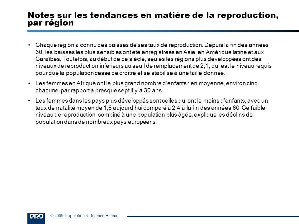 © 2005 Population Reference Bureau Utilisation de la contraception moderne Femmes mariées de 15 à 49 ans utilisant des méthodes modernes Pourcentage Note : Selon la Division de la population des Nations Unies, les régions les plus développées comprennent lAustralie, la Nouvelle-Zélande, lEurope, lAmérique du Nord et le Japon.