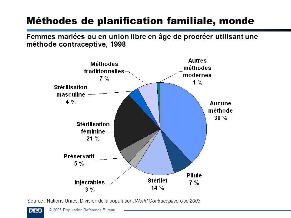 © 2005 Population Reference Bureau Méthodes de planification familiale, pays plus avancés Femmes mariées ou en union libre en âge de procréer utilisant une méthode contraceptive, 1996 Note : Le total excède 100 % car les chiffres sont arrondis.