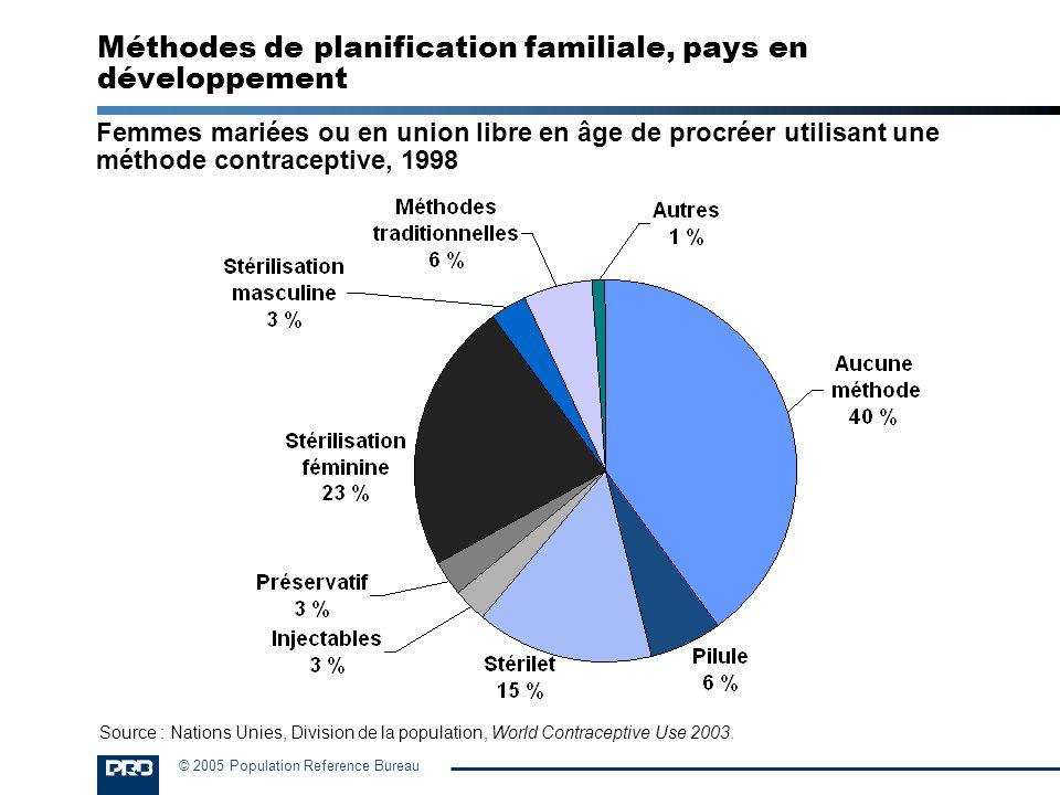 © 2005 Population Reference Bureau Méthodes de planification familiale, pays en développement Femmes mariées ou en union libre en âge de procréer util