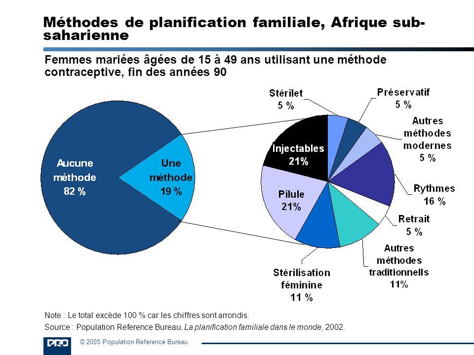 © 2005 Population Reference Bureau Une forte mortalité infantile peut être autant une cause quun effet de forts taux de procréation.