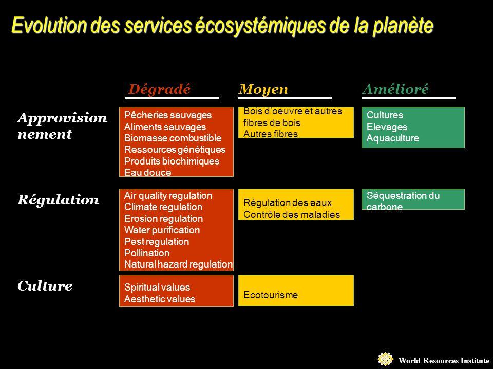 World Resources Institute EcosystémesCommerce Le commerce et les services écosystémiques sont corrélés