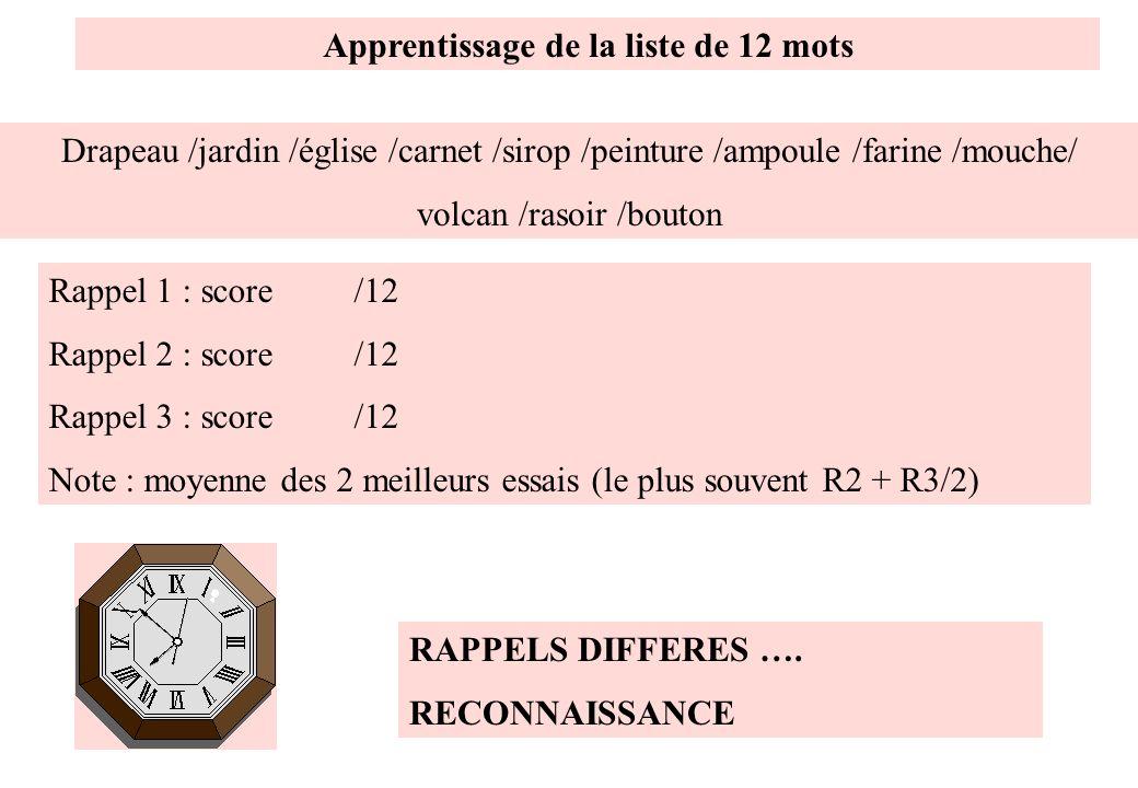 Apprentissage de la liste de 12 mots Drapeau /jardin /église /carnet /sirop /peinture /ampoule /farine /mouche/ volcan /rasoir /bouton Rappel 1 : scor