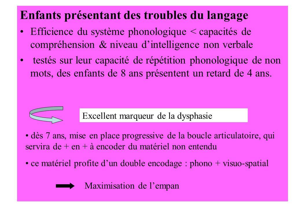 Enfants présentant des troubles du langage Efficience du système phonologique < capacités de compréhension & niveau dintelligence non verbale testés s