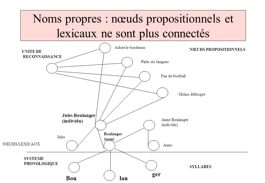 Noms propres : nœuds propositionnels et lexicaux ne sont plus connectés UNITE DE RECONNAISSANCE NŒUDS PROPOSITIONNELS Adore le bordeaux Parle six lang