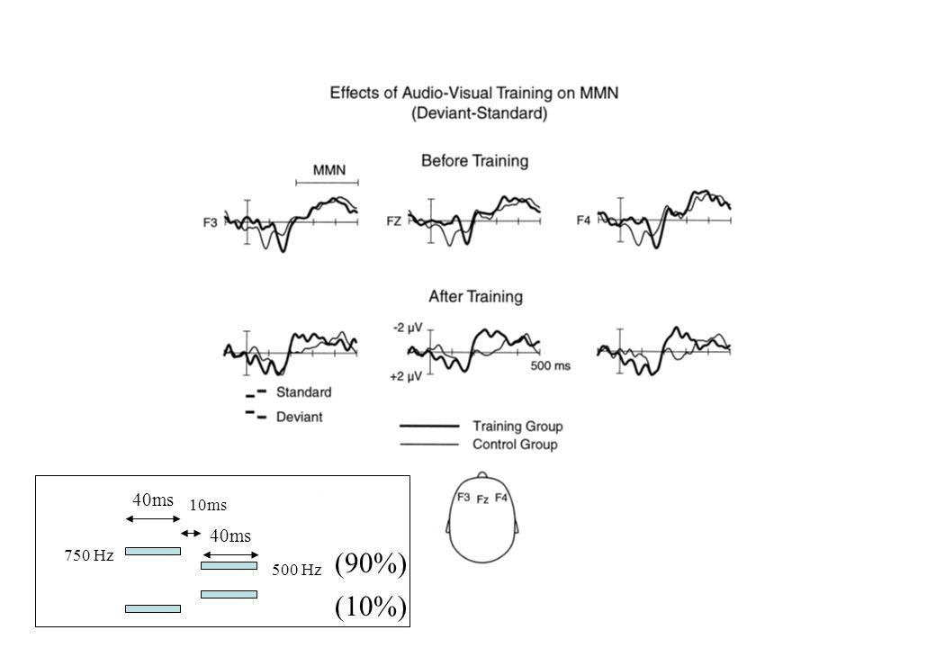 40ms 10ms 40ms 750 Hz 500 Hz (90%) (10%)