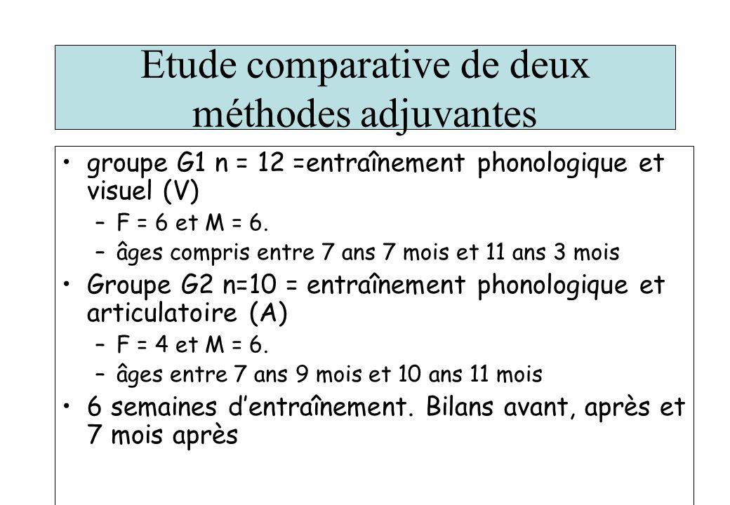 Etude comparative de deux méthodes adjuvantes groupe G1 n = 12 =entraînement phonologique et visuel (V) –F = 6 et M = 6. –âges compris entre 7 ans 7 m