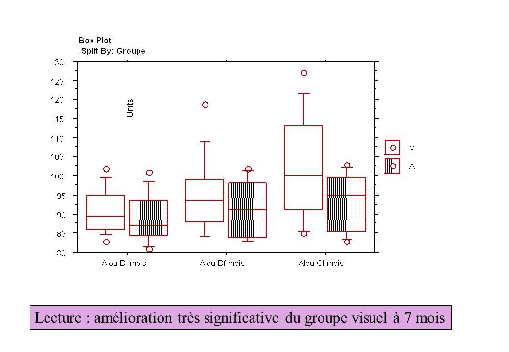 Lecture : amélioration très significative du groupe visuel à 7 mois