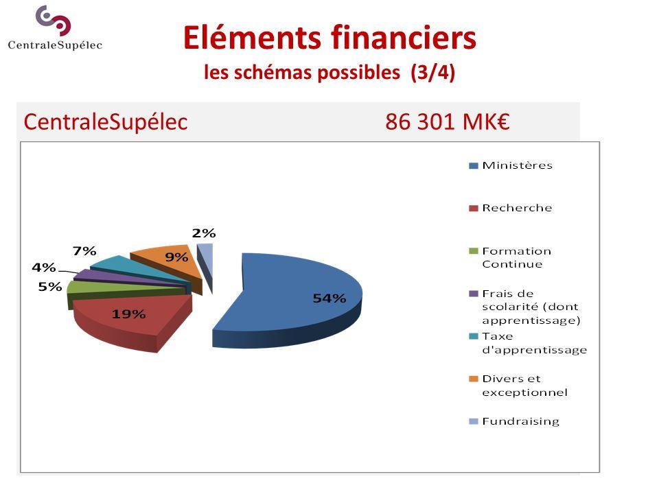 CentraleSupélec86 301 MK Eléments financiers les schémas possibles (3/4)