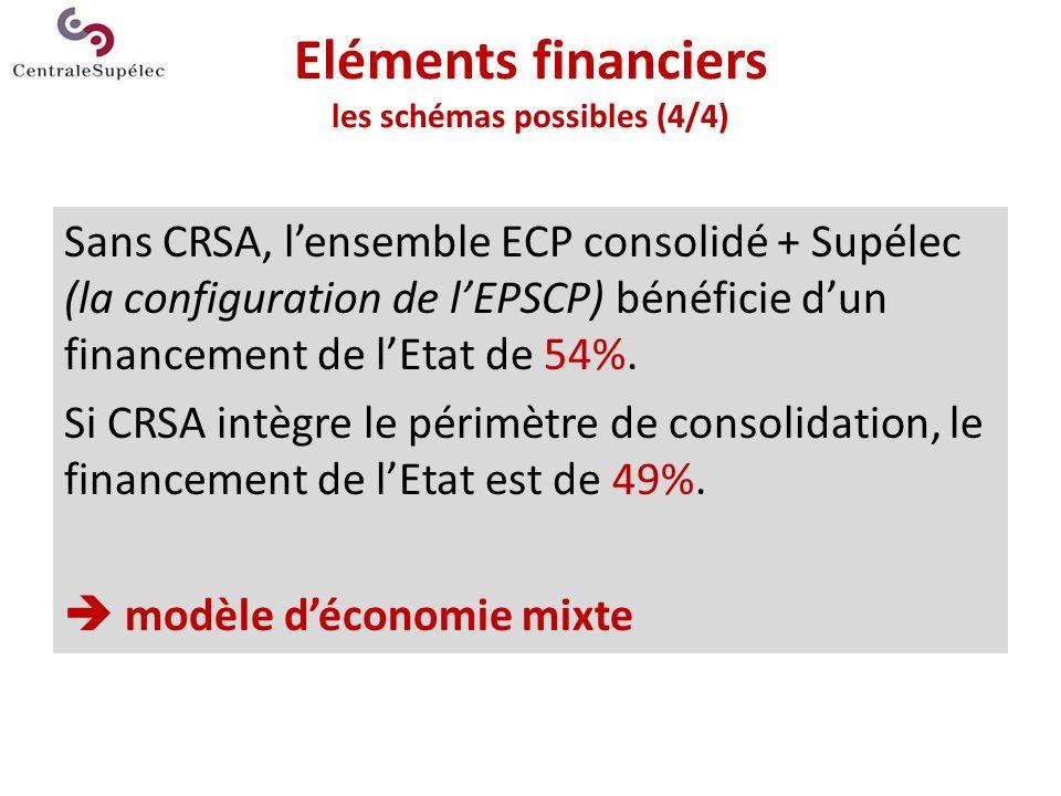 Eléments financiers les schémas possibles (4/4) Sans CRSA, lensemble ECP consolidé + Supélec (la configuration de lEPSCP) bénéficie dun financement de