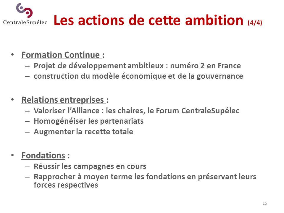 15 Les actions de cette ambition (4/4) Formation Continue : – Projet de développement ambitieux : numéro 2 en France – construction du modèle économiq