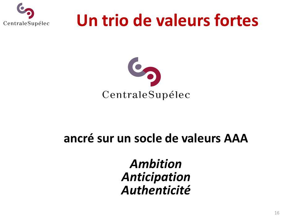 16 Un trio de valeurs fortes ancré sur un socle de valeurs AAA Ambition Anticipation Authenticité