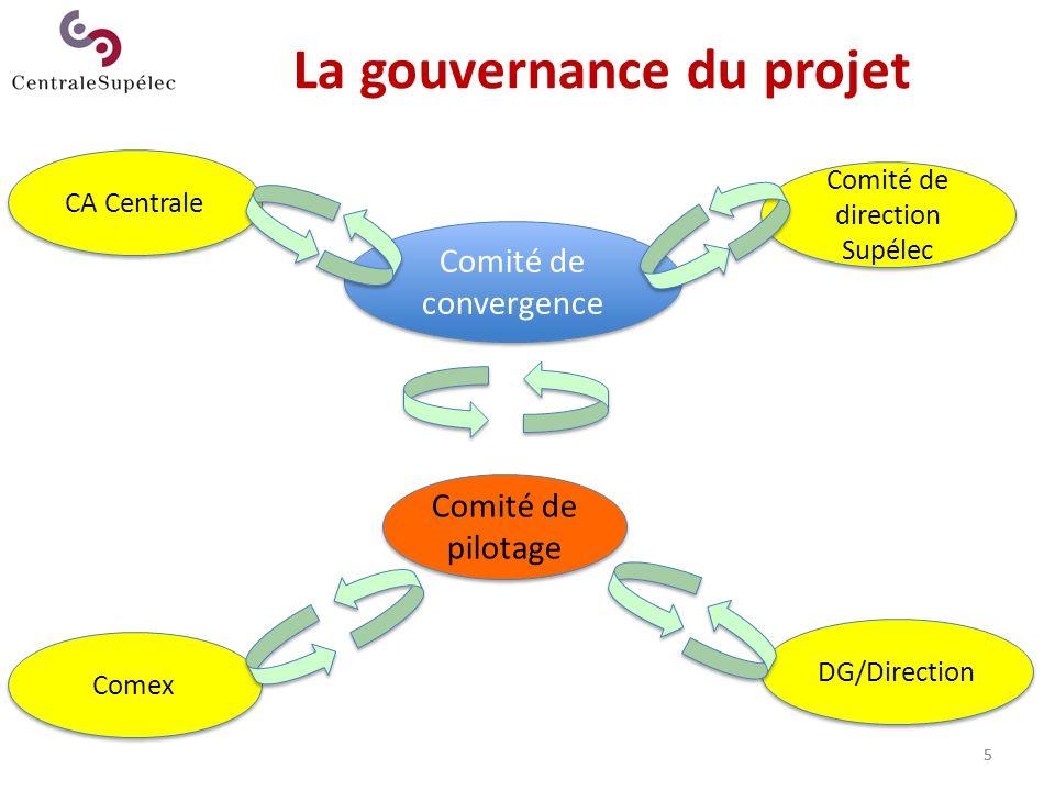 5 Comité de convergence La gouvernance du projet CA Centrale Comité de direction Supélec Comité de pilotage Comex DG/Direction 5