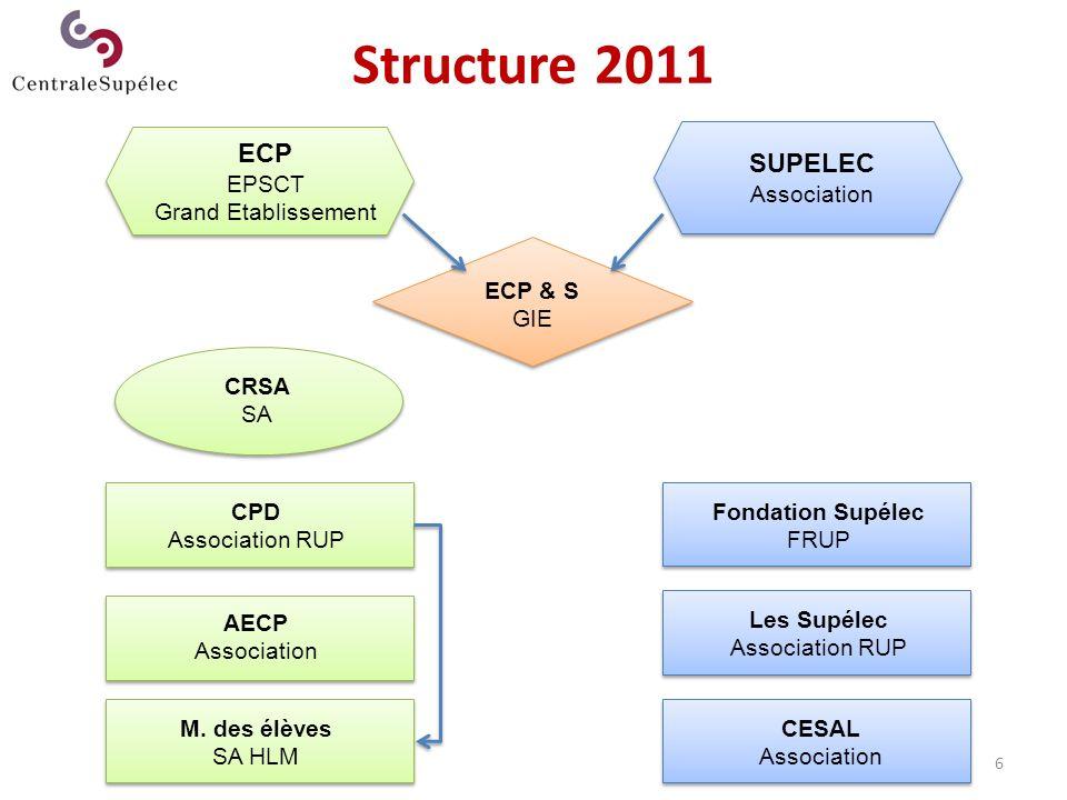 7 Structure à venir CentraleSupélec EPSCP Grand Etablissement ECP & S GIE ou autre Fondation CS FRUP CSFC SA Logements étudiants AECP Association RUP CESAL Association Les Supélec Association RUP