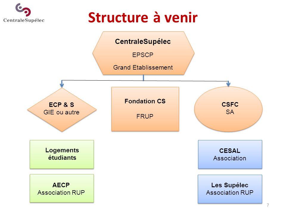 7 Structure à venir CentraleSupélec EPSCP Grand Etablissement ECP & S GIE ou autre Fondation CS FRUP CSFC SA Logements étudiants AECP Association RUP
