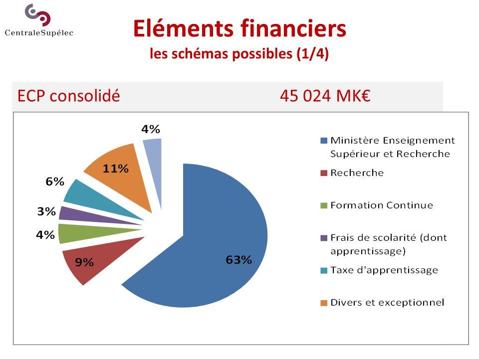 Eléments financiers les schémas possibles (2/4) Supélec retraité41 227 MK