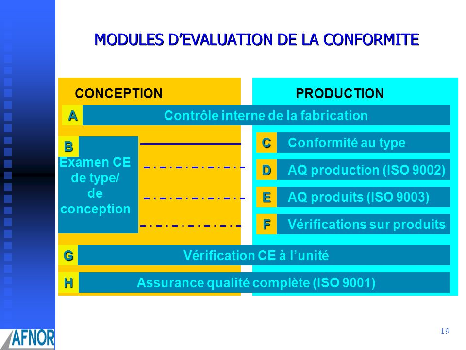 19 MODULES DEVALUATION DE LA CONFORMITE CONCEPTIONPRODUCTION Contrôle interne de la fabricationA Conformité au typeC Vérification CE à lunitéG Assuran