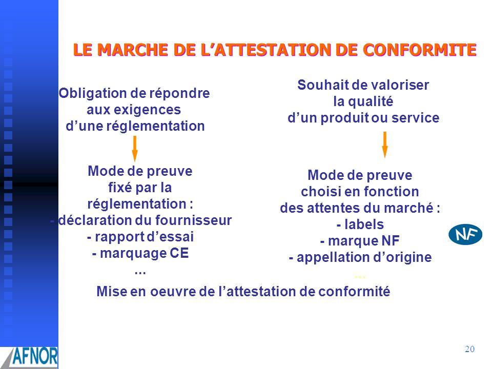20 LE MARCHE DE LATTESTATION DE CONFORMITE Obligation de répondre aux exigences dune réglementation Souhait de valoriser la qualité dun produit ou ser