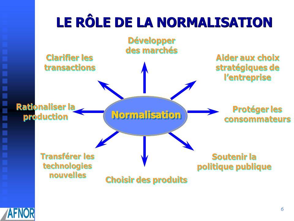 6 LE RÔLE DE LA NORMALISATION NormalisationNormalisation Développer des marchés Développer des marchés Clarifier les transactions Rationaliser la prod