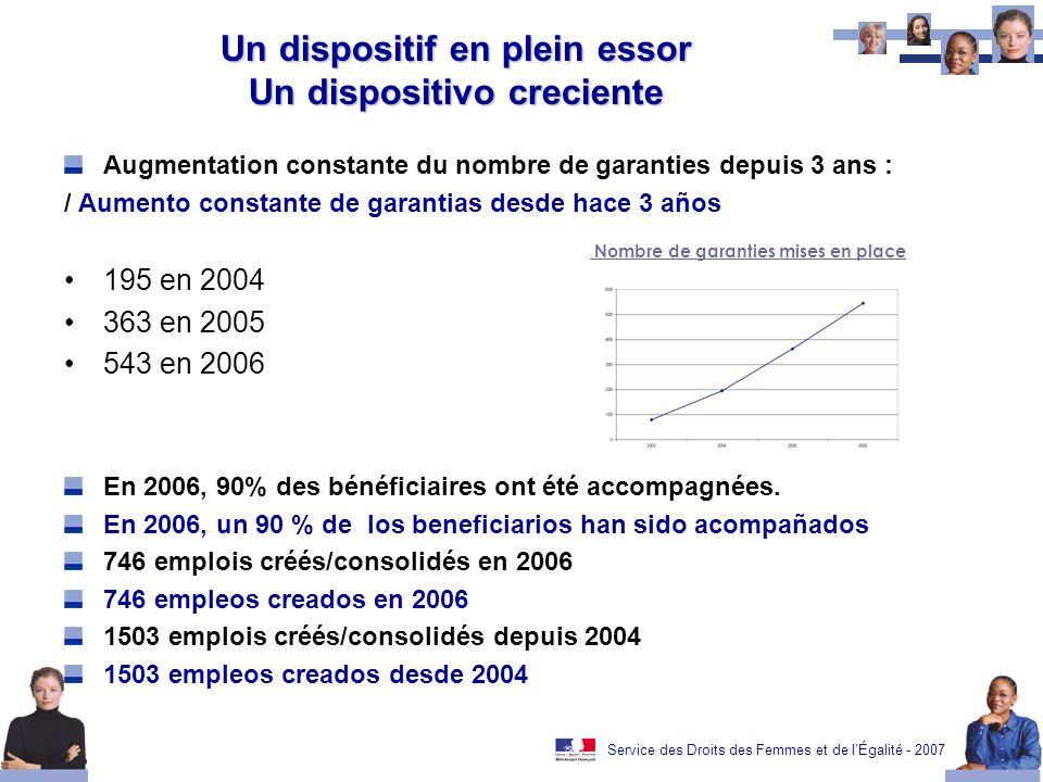Service des Droits des Femmes et de lÉgalité - 2007 Un dispositif en plein essor Un dispositivo creciente Augmentation constante du nombre de garantie