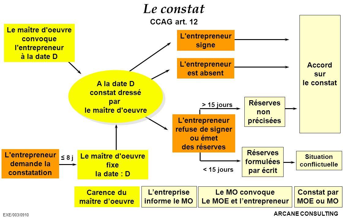 ARCANE CONSULTING Le constat CCAG art. 12 EXE/003/0910 Le maître d'oeuvre convoque l'entrepreneur à la date D L'entrepreneur demande la constatation L